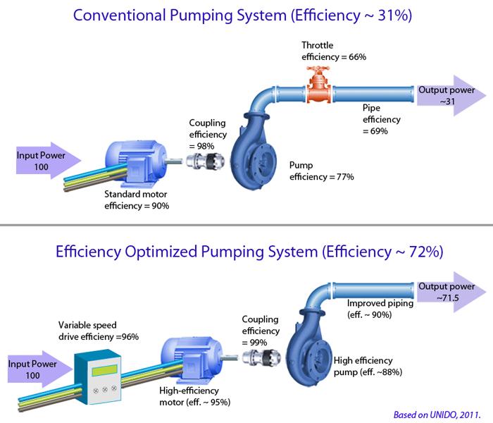 بهینه سازی سیستم پمپاژ
