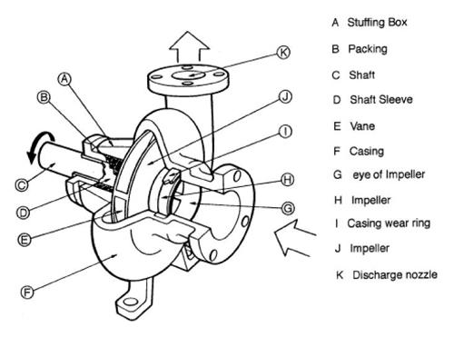 اجزاء هیدرولیک پمپ