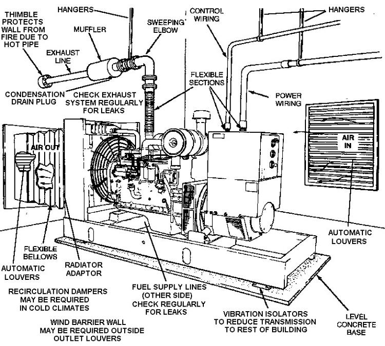 ساختار موتور ديزل