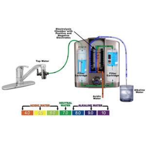 دستگاه یونیزه کننده آب قلیایی