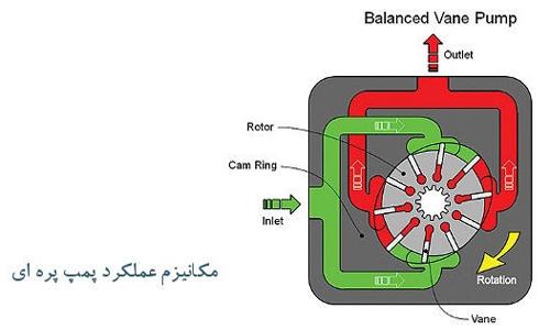 عملکرد پمپ هیدرولیک پره ای