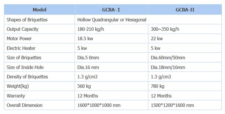 مشخصات فنی GCBA