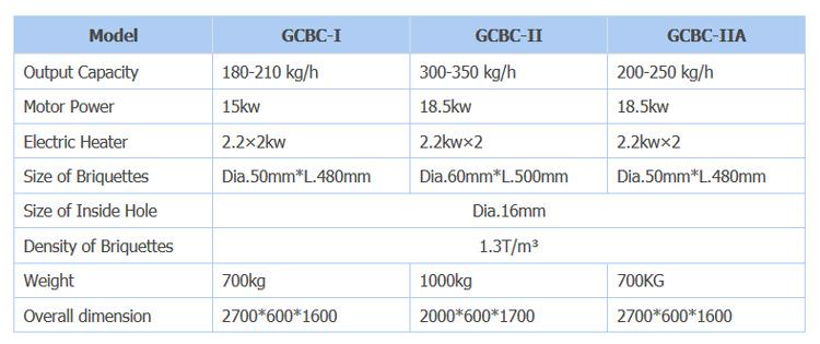 مشخصات فنی GCBC